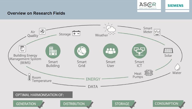 Figura 4. Líneas de investigación en ASCR
