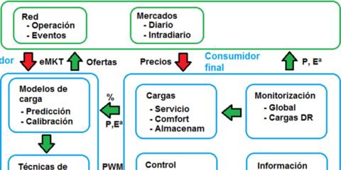 La Red Temática REDYD-2050: Objetivos, tecnologías y propuestas para facilitar la integración de pequeños y medianos usuarios en las Smart Grids