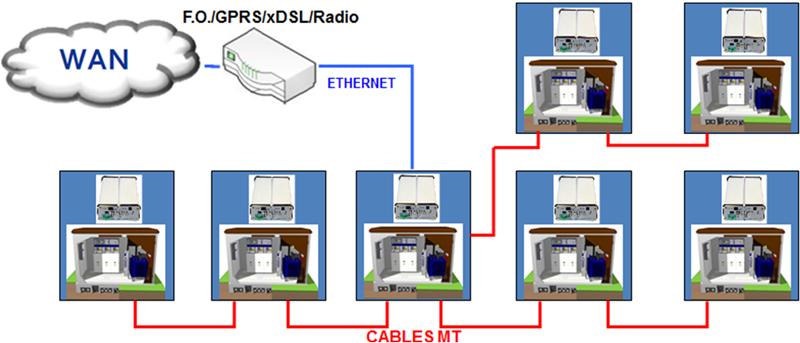 Figura 3. Ejemplo célula PLC