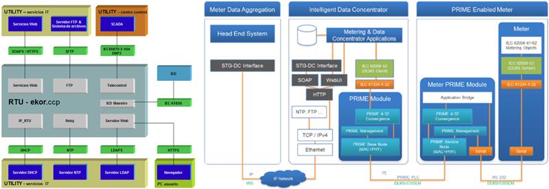 Figura 2. Servicios de comunicaciones en RTU y concentrador de datos