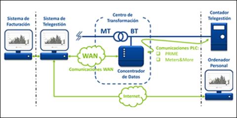 Actualidad sobre el uso e información a partir del contador de telegestión