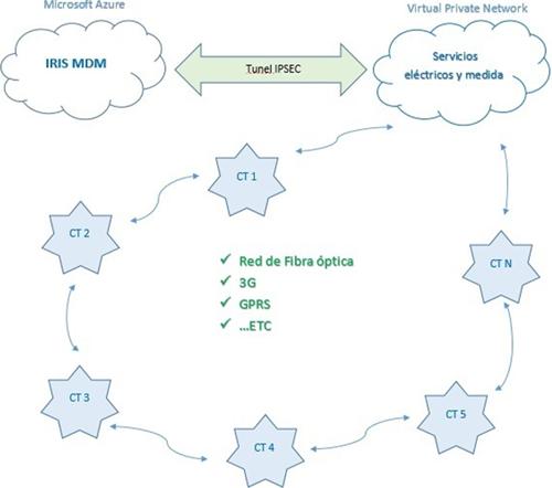 Figura 2. Solución Cloud (Smart Metering & Smart Grids).