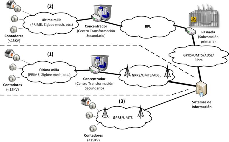 Figura 1. Arquitectura TIC para AMI.