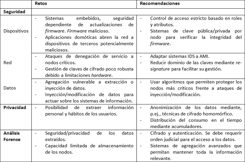 Tabla I. Resumen de retos y recomendaciones para seguridad, privacidad y análisis forense en AMI.