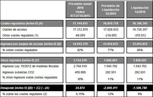 Tabla de previsiones y liquidación provisional del sector eléctrico en diciembre, donde el déficit de tarifa se sitúa en 1.506,8 millones de euros, 547 millones menos de lo previsto.