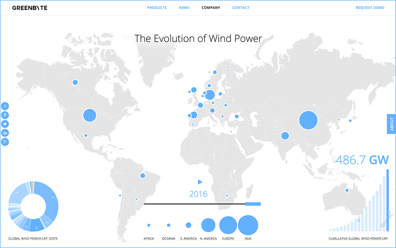 Mapamundi que muestra la evolución de la energía eólica en 2016.
