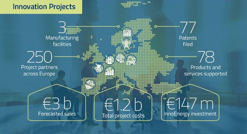 Infografía con las inversiones realizadas gracias a InnoEnergy.