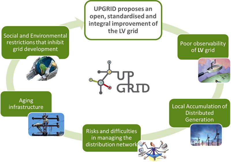 Infografía que explica las motivaciones del Proyecto UPGRID.