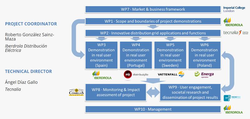 Estructura del consorcio del Proyecto Europeo UPGRID.