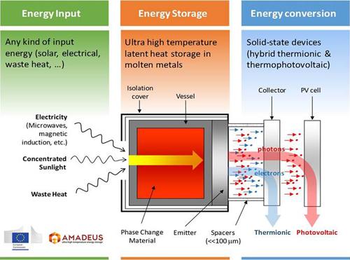 Esquema del almacenamiento energético en silicio fundido a ultra alta temperatura.