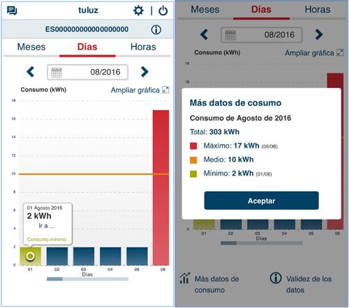 El 96% de los contadores inteligentes de Unión Fenosa Distribución ya tienen activa la telegestión, por lo que se puede consultar el consumo de luz a través de una App móvil.