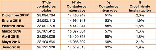 Tabla que representa Estado mensual del número de contadores tipo 5 integrados en el sistema de telegestión el último día del mes que se informa y porcentaje del crecimiento de equipos integrados.