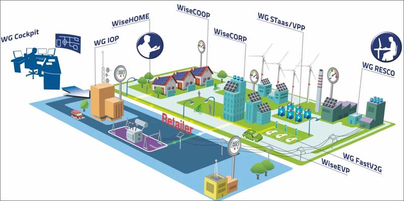 Infografía que representa los distintos ámbitos que se estudiarán en el proyecto de investigación WiseGRID.