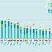 La cuota de las energías renovables en el consumo bruto de energía alcanza el 16,7% en la UE