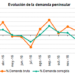 Marzo registra un descenso del 2,6% de la demanda de Energía Eléctrica