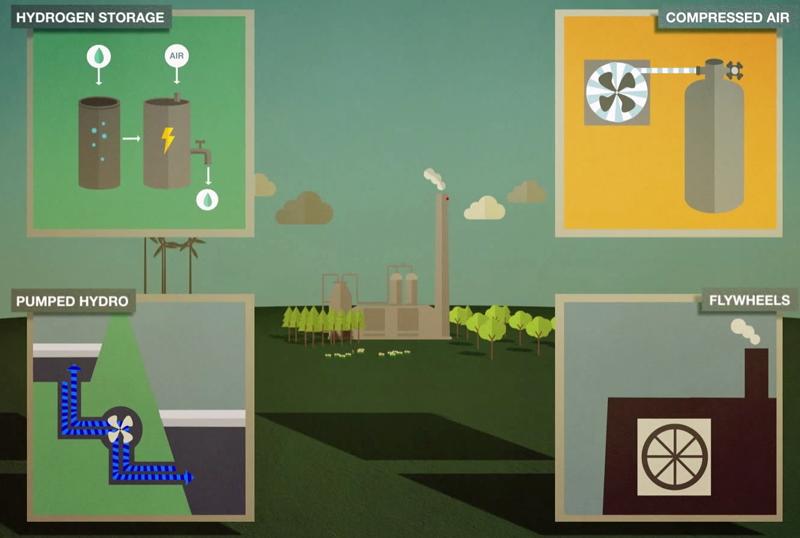 Tipos de almacenamiento energético
