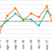 REE informa que la demanda de energía eléctrica desciende un 5,5% en abril