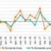 La demanda eléctrica en la península aumenta un 0,9% en julio