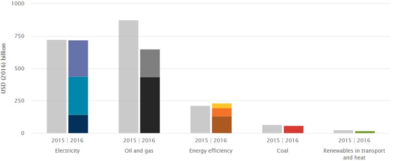 Inversión energética en el sector 2016