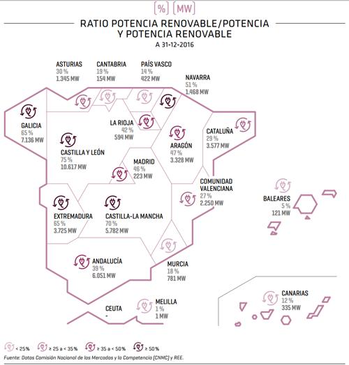 Ratio y potencia renovable por comunidades autónomas
