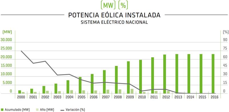 Potencia eólica instalada