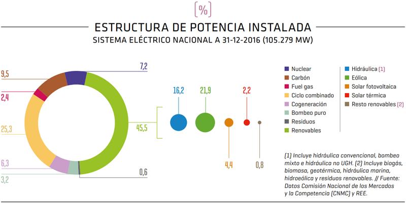 Estructura de potencia instalada