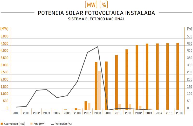 Potencia solar fotovoltaica instalada