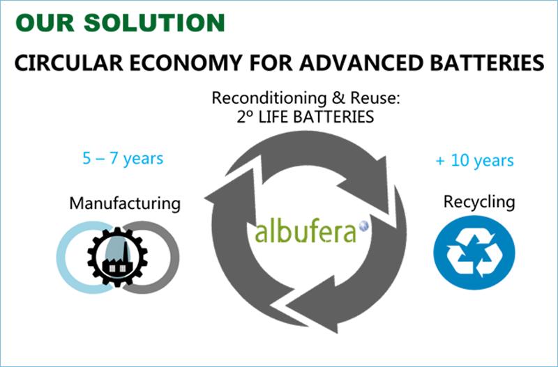 Infografía que refleja el concepto de economía circular aplicado a las baterías de Albfera.
