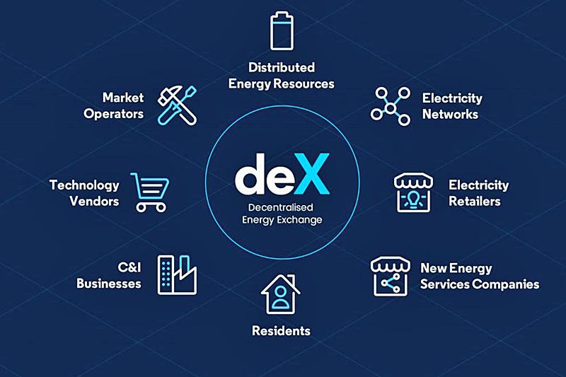 Intercambio de Energía Descentralizada, deX