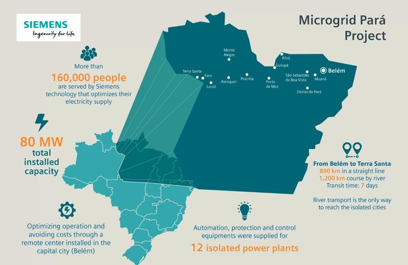 Las doce microgrids se ubican en distintos puntos del Estado de Pará, tendrán una capacidad de 80 Mw y suministrarán energía a unas 160.000 personas.