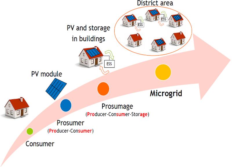 Infografía que muestra el esquema del funcionamiento de microgrids.