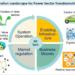 IRENA apuesta por adaptar las innovaciones para la Transición Energética a las necesidades de cada país