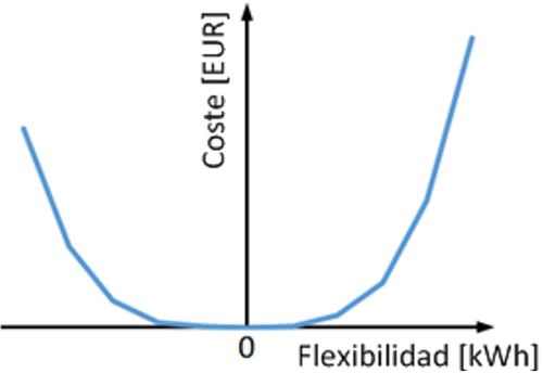 Figura 4. Ejemplo de curva de coste no lineal para el servicio de flexibilidad.