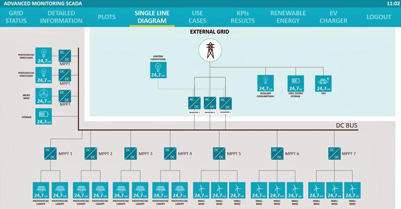 Figura 1. Diagrama unifilar de la microrred de Málaga en una captura de pantalla del nuevo SCADA