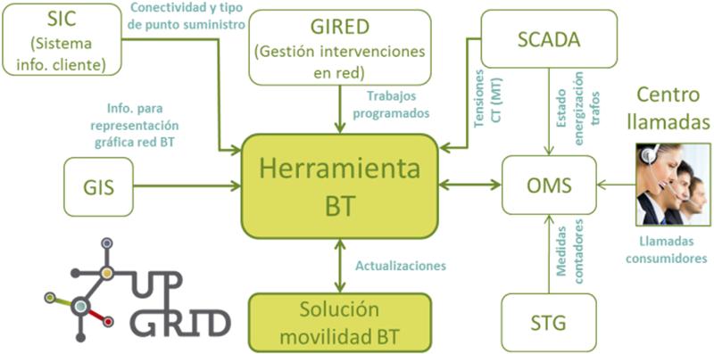 Figura 1. Esquema simplificado de la integración de la herramienta BT e información intercambiada.