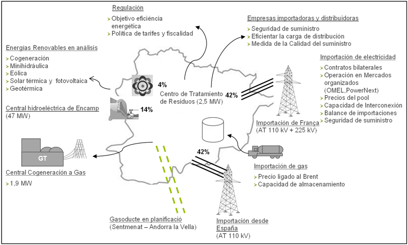 Figura 1. Mapa estratégico de energía de Andorra.