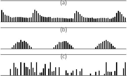 Figura 1. Series temporales para la (a) demanda (histórico), (b) producción de energía solar (generada aleatoriamente - ideal) y (c) producción de energía eólica (generada aleatoriamente - ideal) del Sistema EPU.