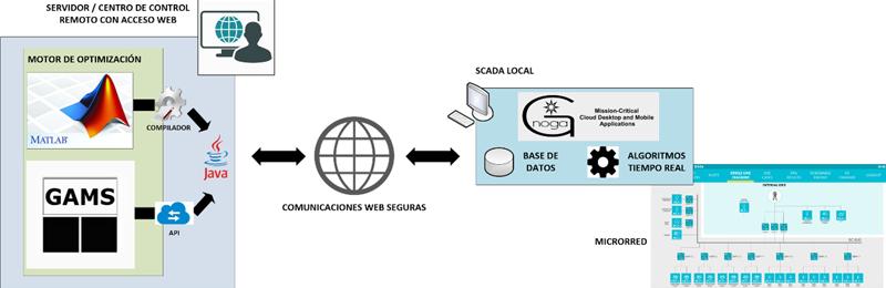 Figura 2. Arquitectura de comunicaciones del nuevo sistema, con interconexión del SCADA y la plataforma central.