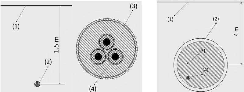 Figura 2.  Diseño de la zanja a la izquierda. Diseño de la galería a la derecha: Figura a la izquierda: (1)- Nivel de tierra. (2)- Tubería. (3)- Zoom tubería. (4)- Sistema de 3 cables aislados. Figura a la derecha: (1)- Nivel de tierra. (2)- Galería. (3)- Red de distribución. (4)- Línea de transporte.