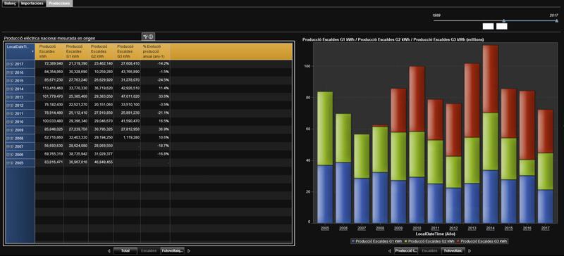 Figura 2. Ejemplo gráfico de los cuadros de mando realizados.