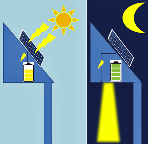 Figura 2. Esquema de funcionamiento de una farola solar.