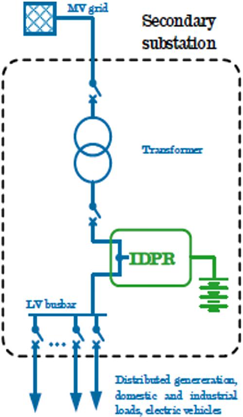 Figura 2. IDPR.