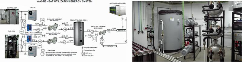 Figura 2. Sistema de aprovechamiento de calor residual.