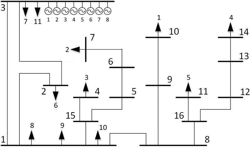 Figura 2. Sistema EPU de 16 barras.