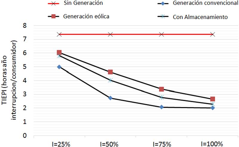 Figura 2. TIEPI obtenido para diferentes niveles de penetración renovable, con y sin almacenamiento eléctrico.