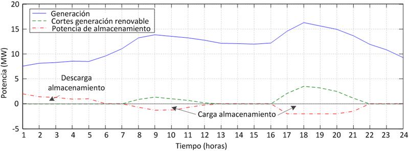 Ejemplo de la distribución activa de la generación para un día (incluye almacenamiento y generación distribuida).