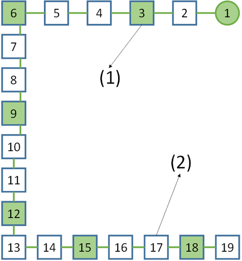 Figura 3.  Estimador de estado para la red de distribución:(1)- Nudo con medida. (2)- Nudo sin medida.