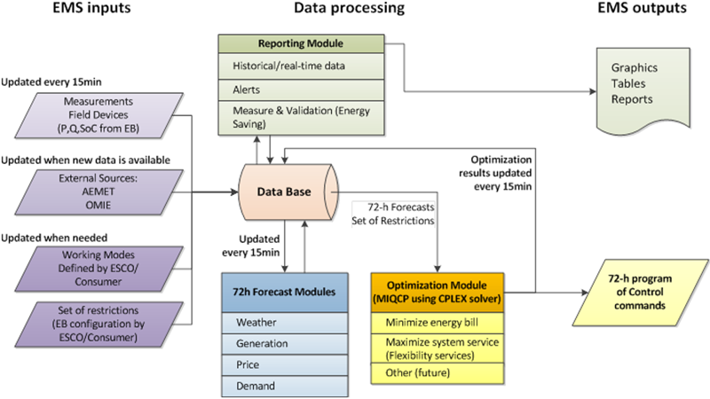 Figura 3. Estructura de los algoritmos del sistema de gestión de energía.
