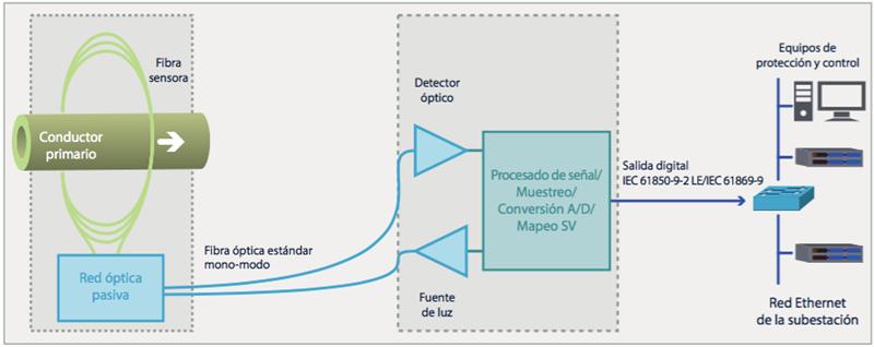 Figura 3. Sensor óptico de corriente: Diagrama de bloques esquemático del conjunto.