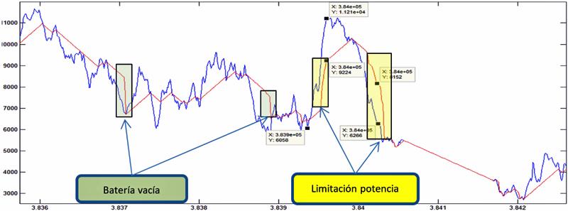 Simulación de generación pura eólica (azul) en combinación con el BESS (rojo).